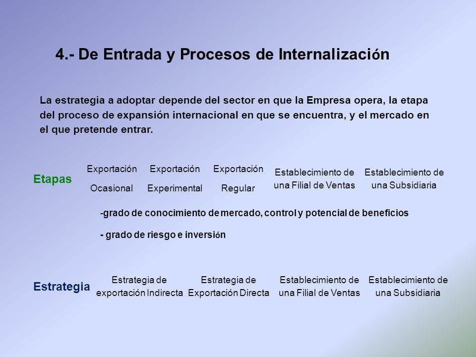 4.- De Entrada y Procesos de Internalización