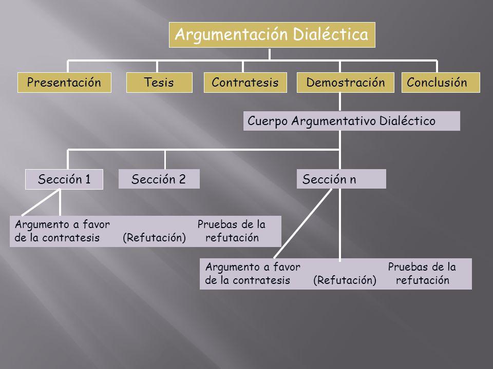 Argumentación Dialéctica