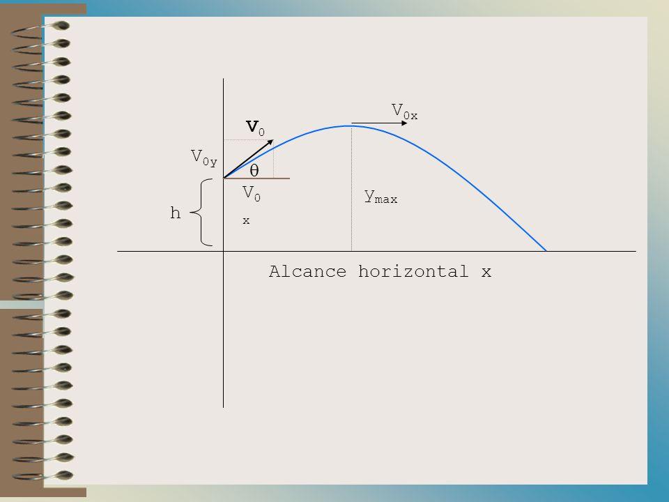 V0x V0 V0y  V0x ymax h Alcance horizontal x