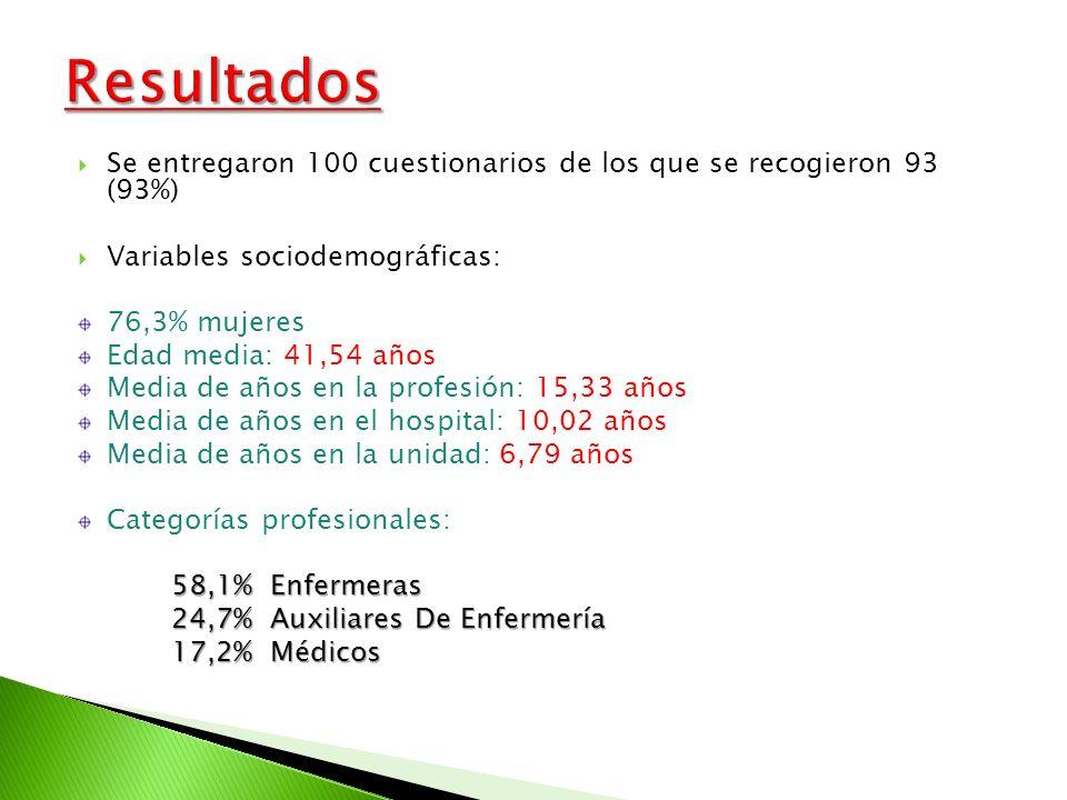 Resultados Se entregaron 100 cuestionarios de los que se recogieron 93 (93%) Variables sociodemográficas: