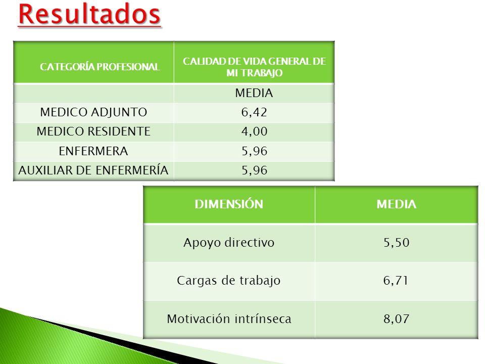 CATEGORÍA PROFESIONAL CALIDAD DE VIDA GENERAL DE MI TRABAJO