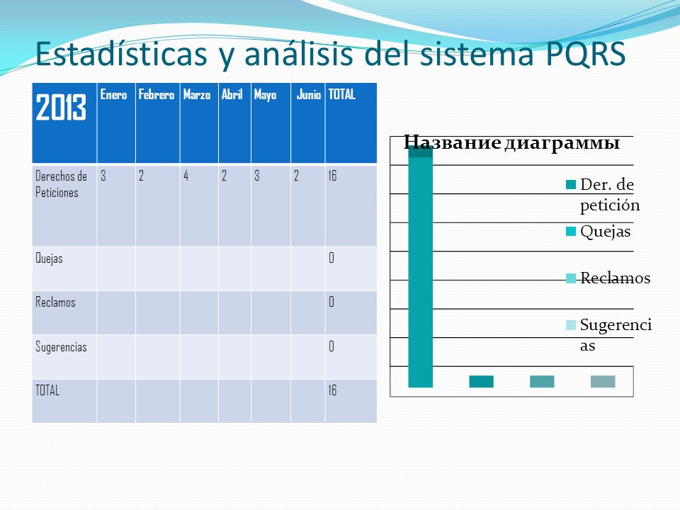 Estadísticas y análisis del sistema PQRS