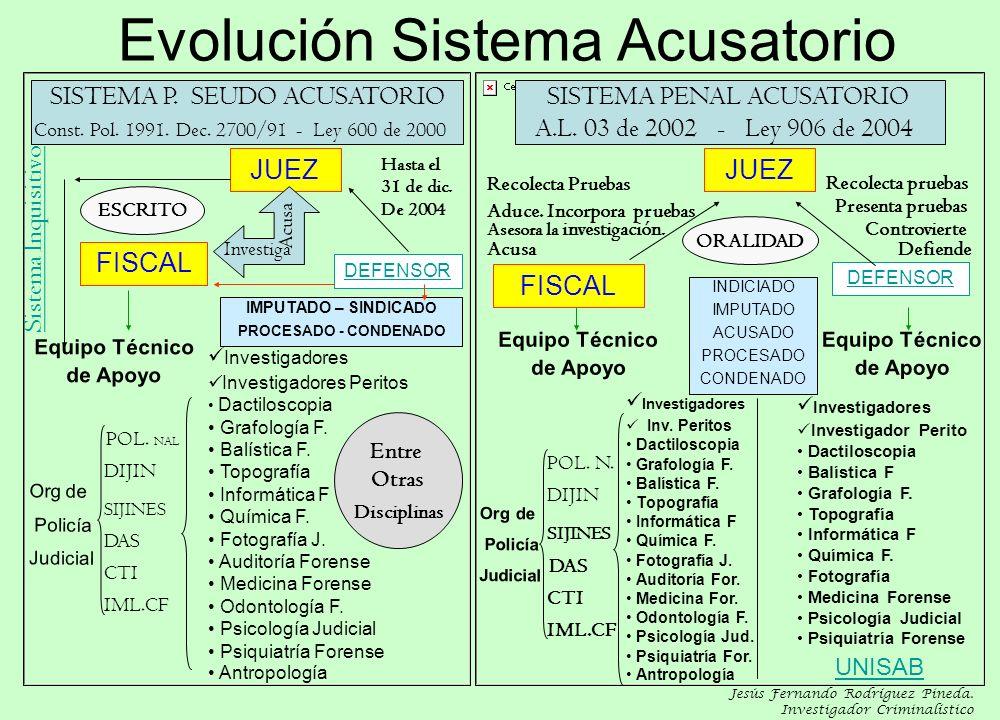 Evolución Sistema Acusatorio