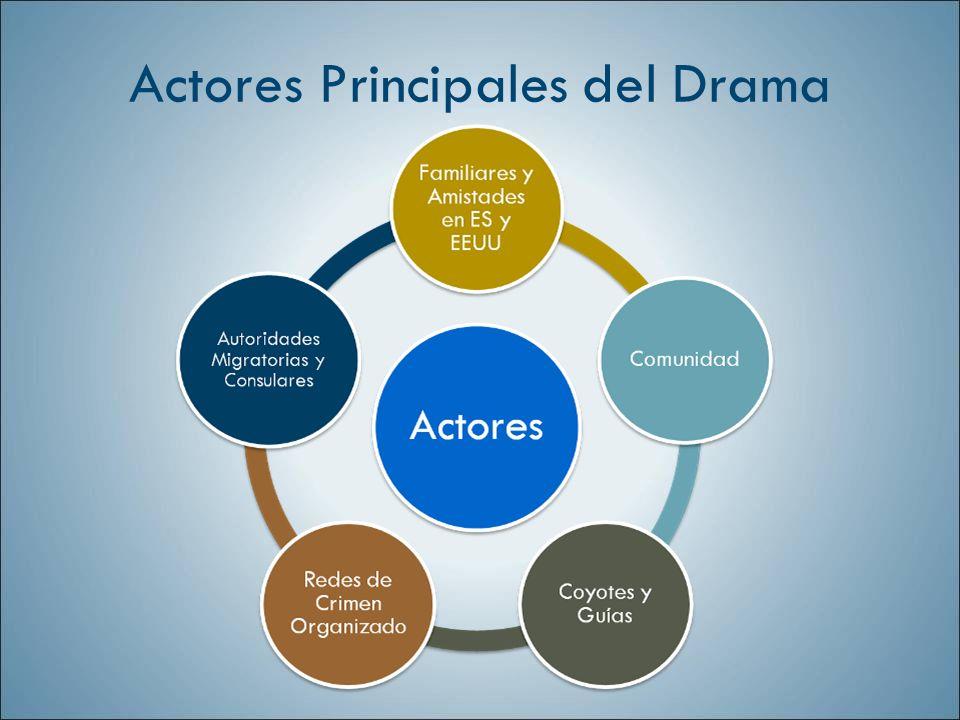 Actores Principales del Drama