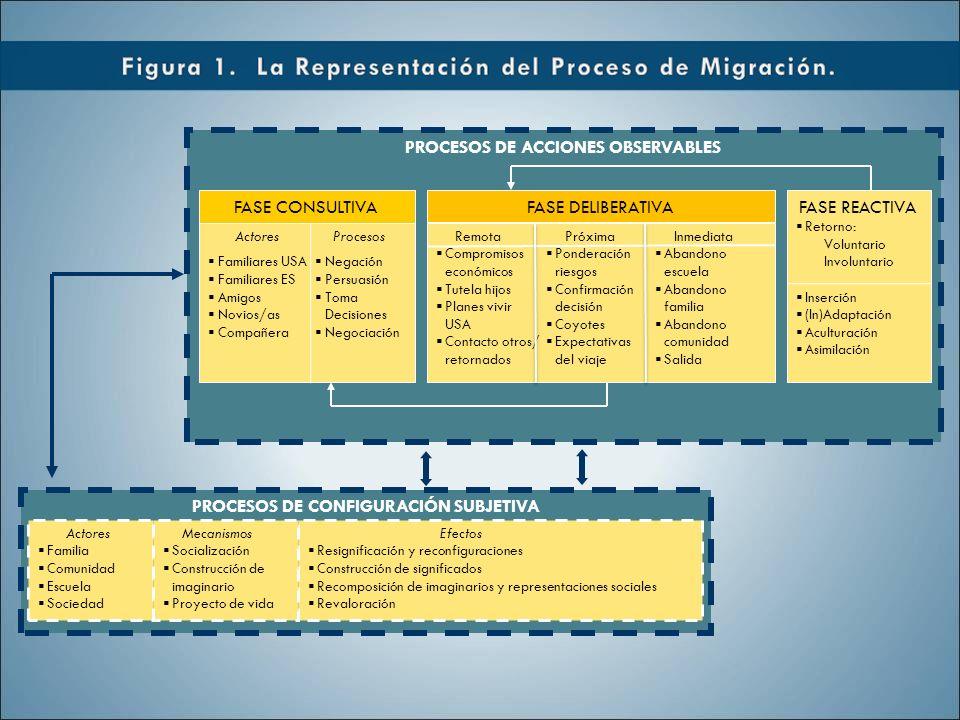 PROCESOS DE ACCIONES OBSERVABLES PROCESOS DE CONFIGURACIÓN SUBJETIVA