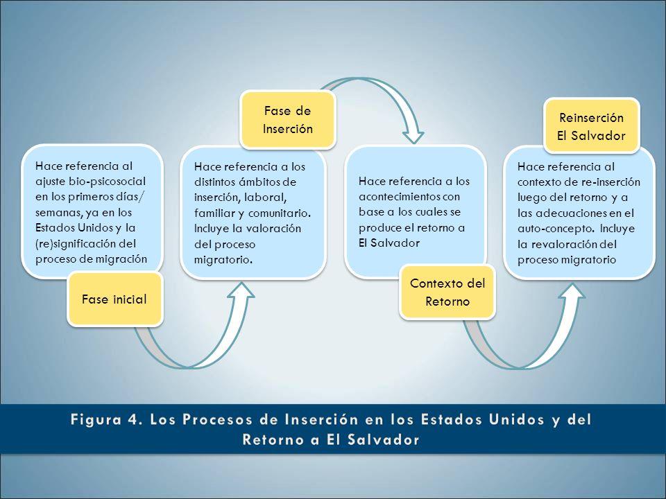 Reinserción El Salvador