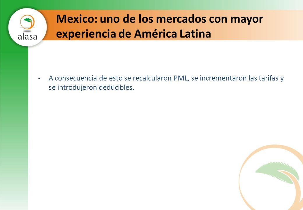 Mexico: uno de los mercados con mayor experiencia de América Latina