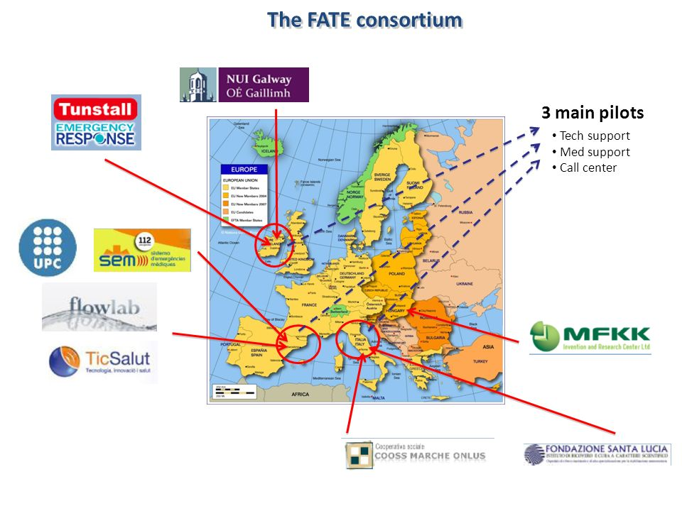 The FATE consortium 3 main pilots Tech support Med support Call center