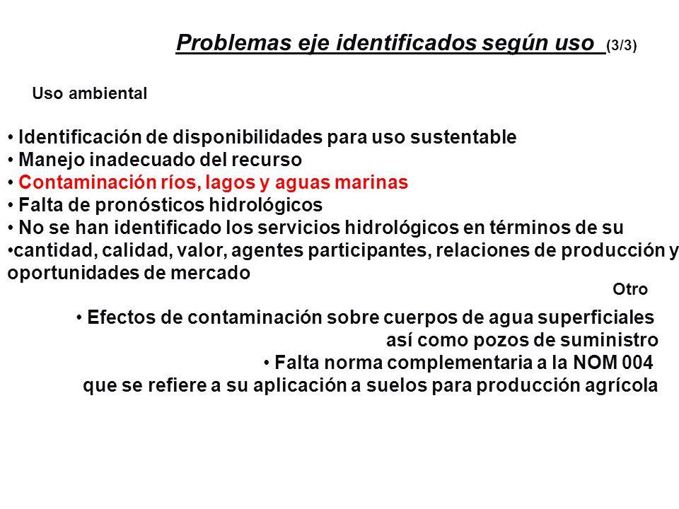 Problemas eje identificados según uso (3/3)
