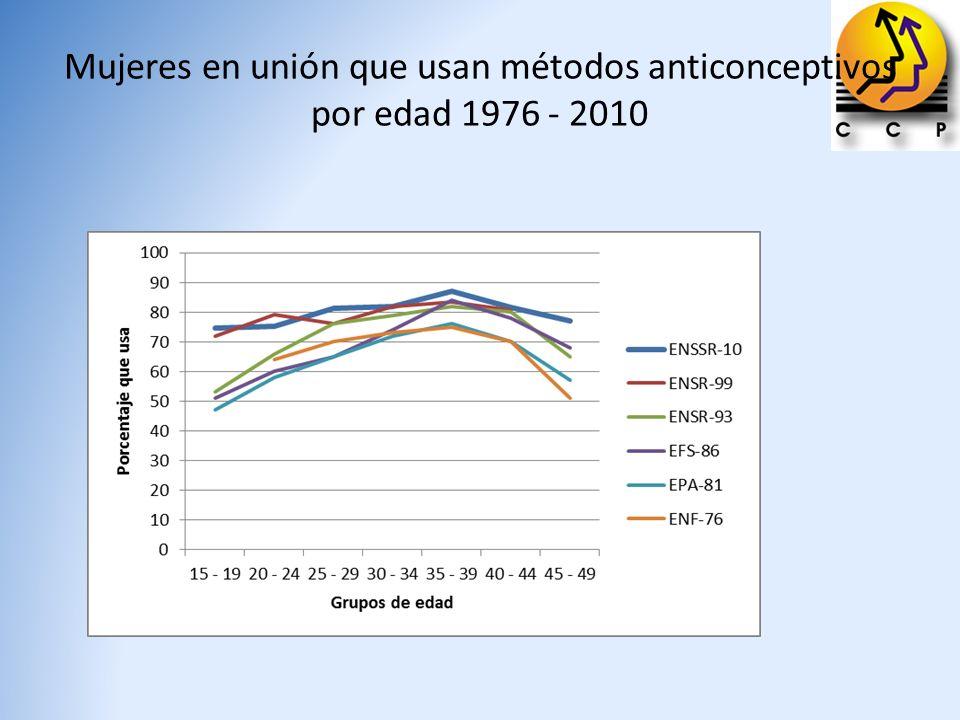 Mujeres en unión que usan métodos anticonceptivos por edad 1976 - 2010