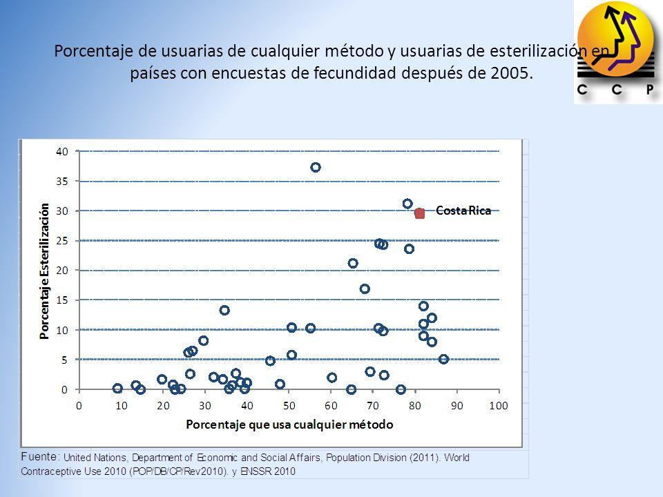 Porcentaje de usuarias de cualquier método y usuarias de esterilización en países con encuestas de fecundidad después de 2005.