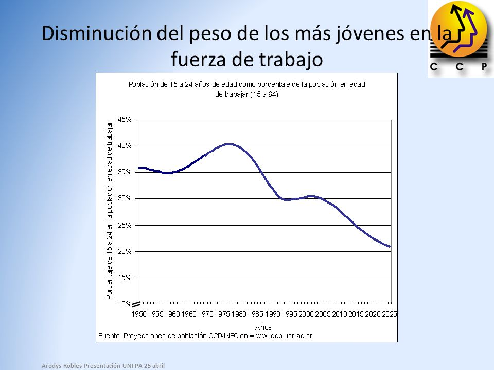 Disminución del peso de los más jóvenes en la fuerza de trabajo