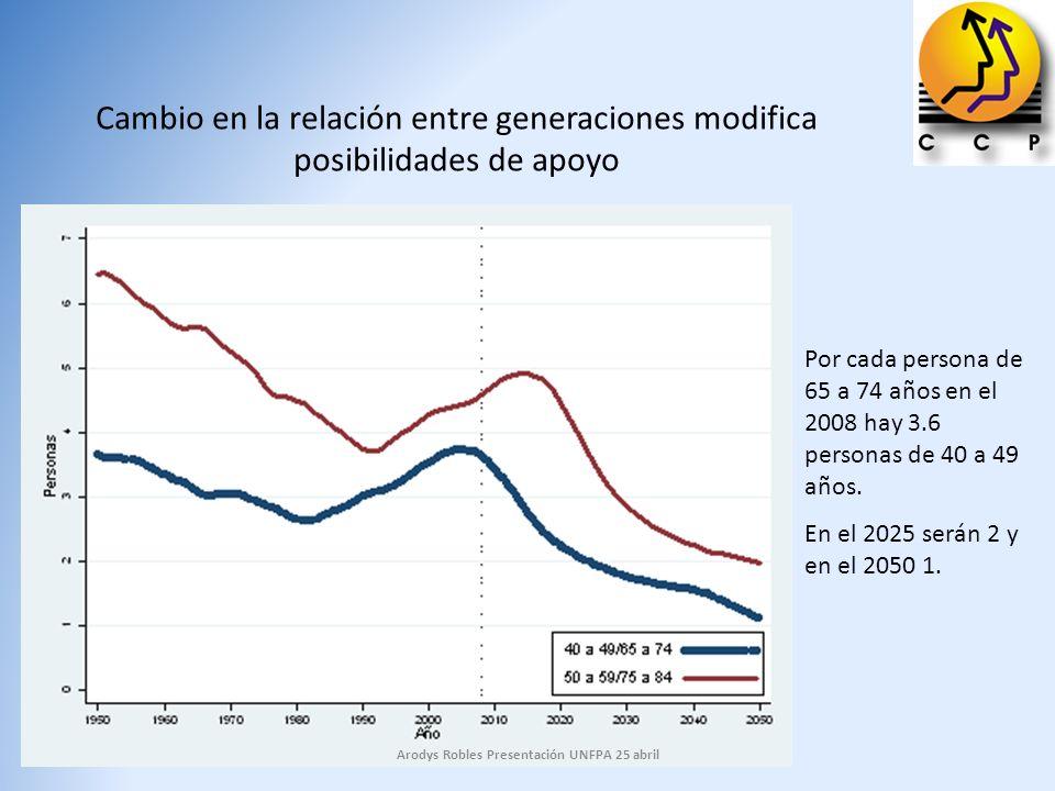Arodys Robles Presentación UNFPA 25 abril