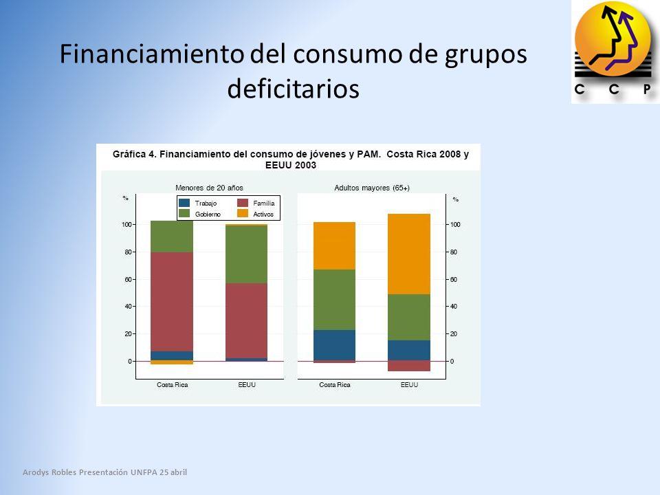 Financiamiento del consumo de grupos deficitarios