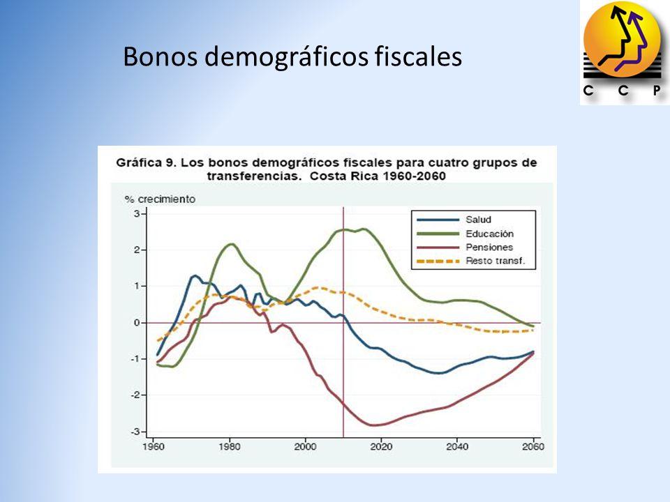 Bonos demográficos fiscales