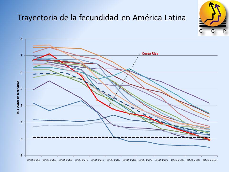 Trayectoria de la fecundidad en América Latina