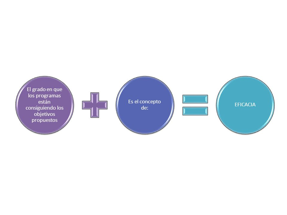El grado en que los programas están consiguiendo los objetivos propuestos
