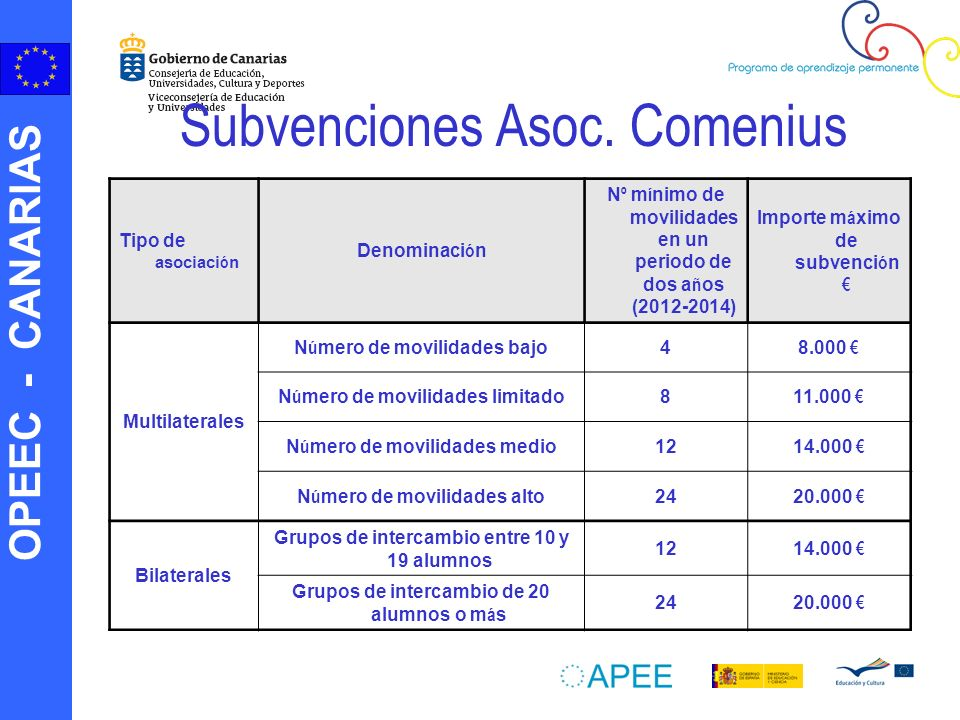 Subvenciones Asoc. Comenius