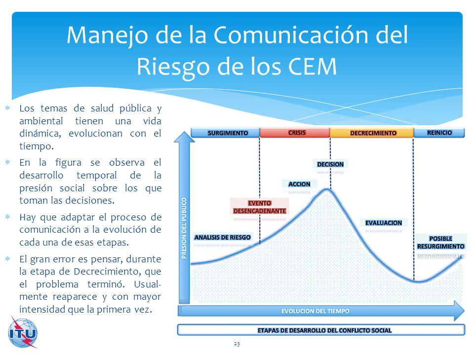 Manejo de la Comunicación del Riesgo de los CEM