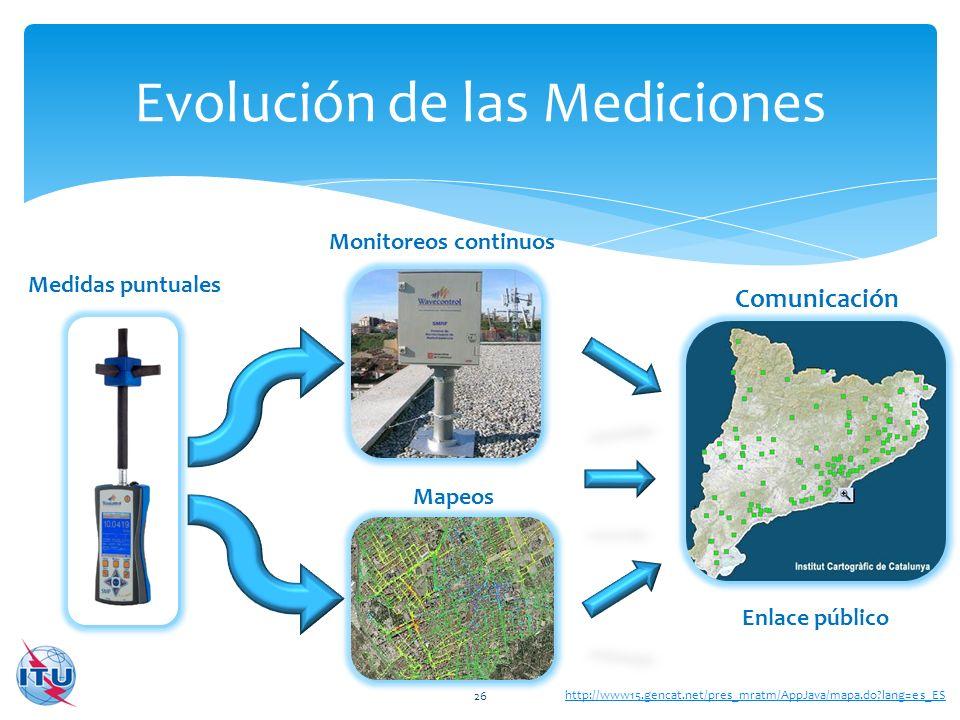 Evolución de las Mediciones