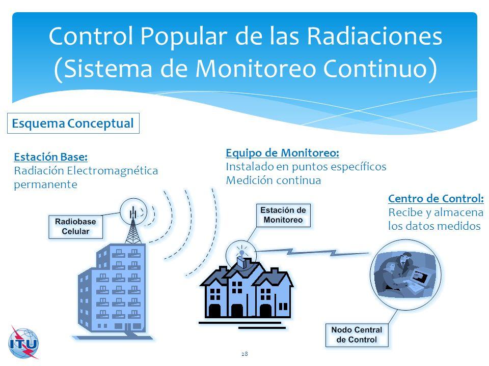 Control Popular de las Radiaciones (Sistema de Monitoreo Continuo)
