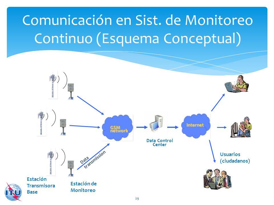 Comunicación en Sist. de Monitoreo Continuo (Esquema Conceptual)