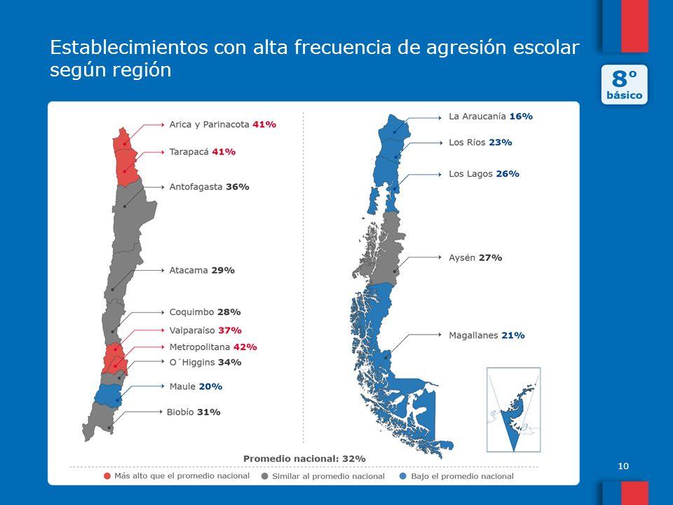 Establecimientos con alta frecuencia de agresión escolar según región