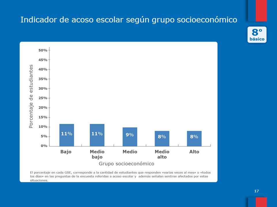 Indicador de acoso escolar según grupo socioeconómico