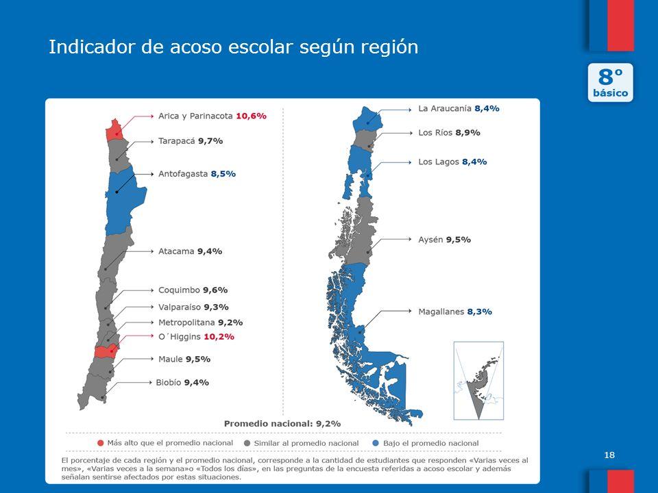 Indicador de acoso escolar según región