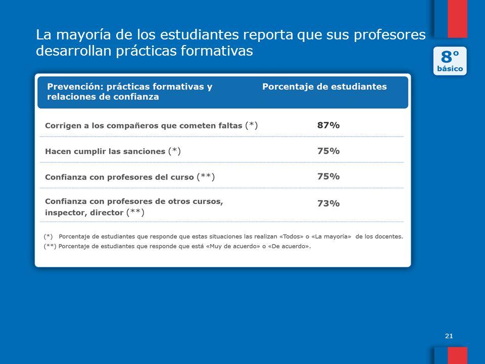 La mayoría de los estudiantes reporta que sus profesores desarrollan prácticas formativas