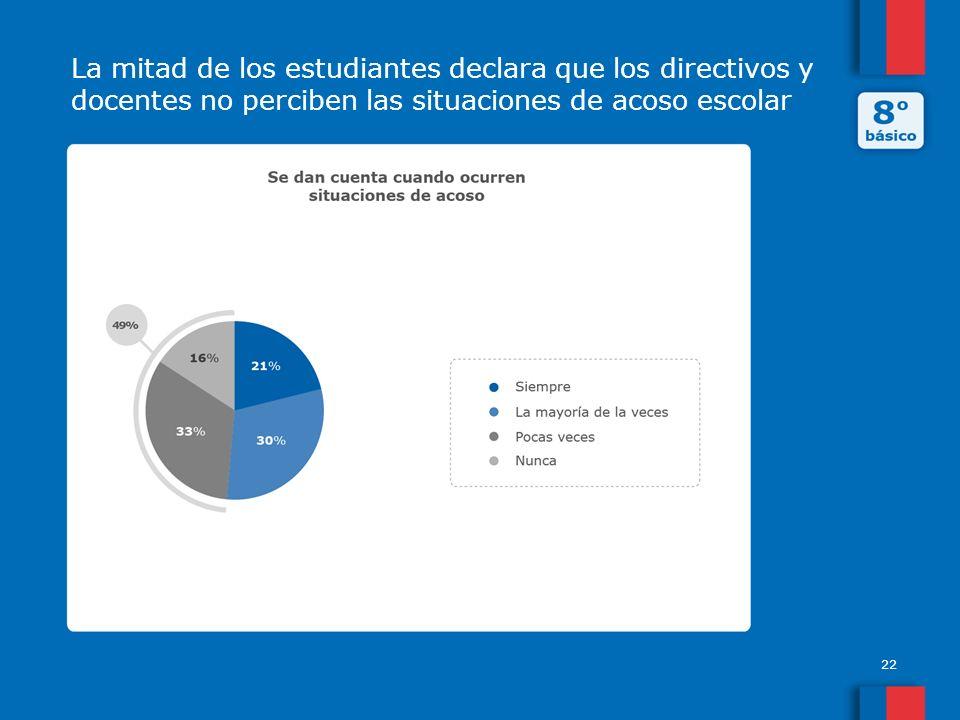 La mitad de los estudiantes declara que los directivos y docentes no perciben las situaciones de acoso escolar