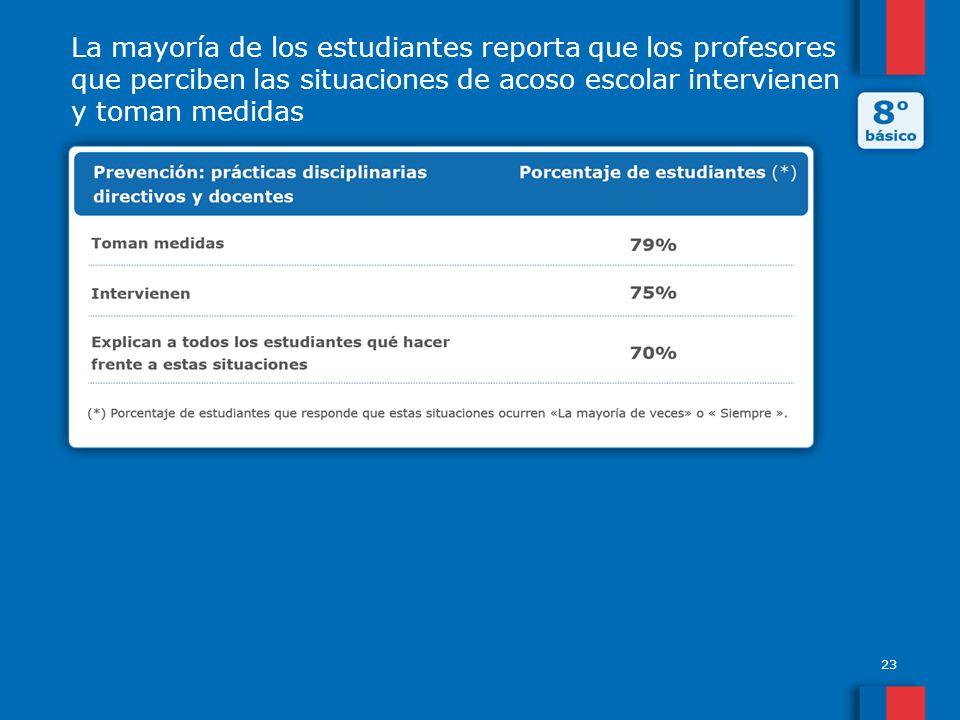 La mayoría de los estudiantes reporta que los profesores que perciben las situaciones de acoso escolar intervienen y toman medidas