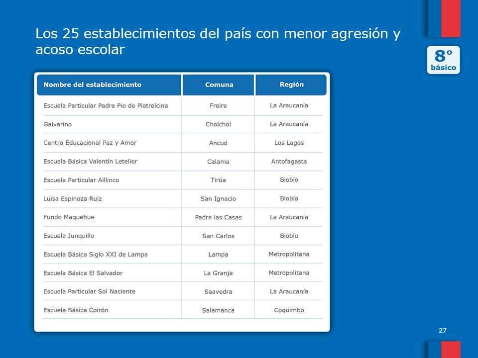 Los 25 establecimientos del país con menor agresión y acoso escolar