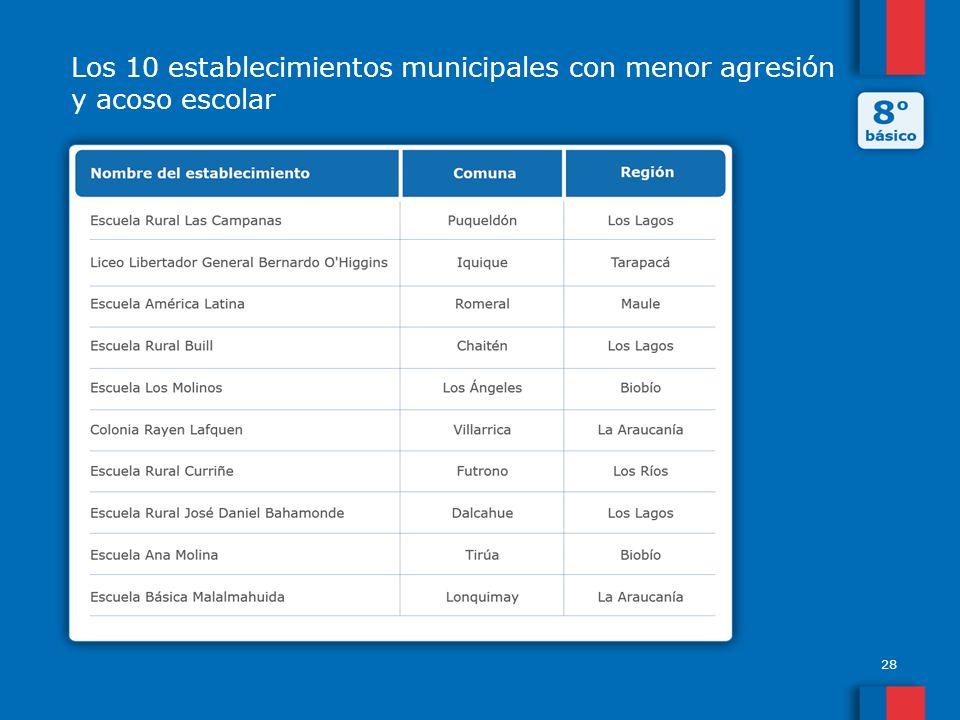 Los 10 establecimientos municipales con menor agresión y acoso escolar