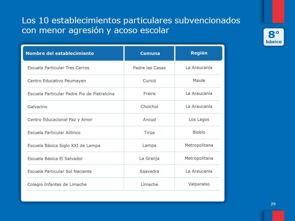Los 10 establecimientos particulares subvencionados con menor agresión y acoso escolar