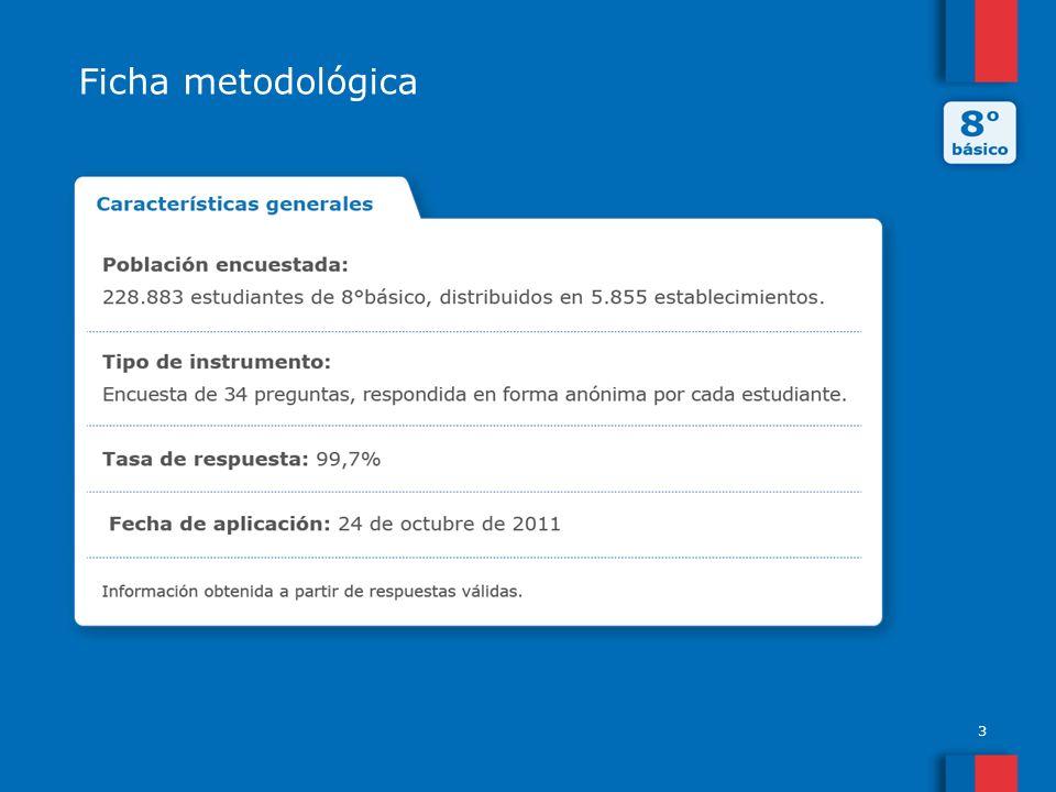 Ficha metodológica