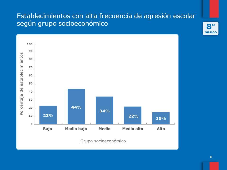 Establecimientos con alta frecuencia de agresión escolar según grupo socioeconómico