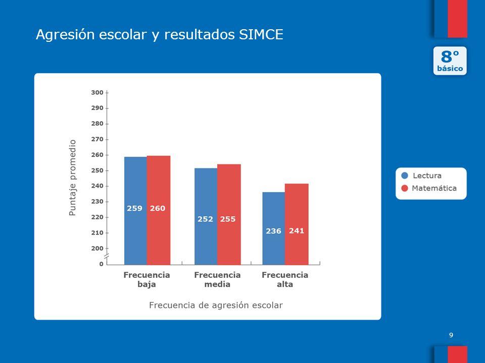 Agresión escolar y resultados SIMCE