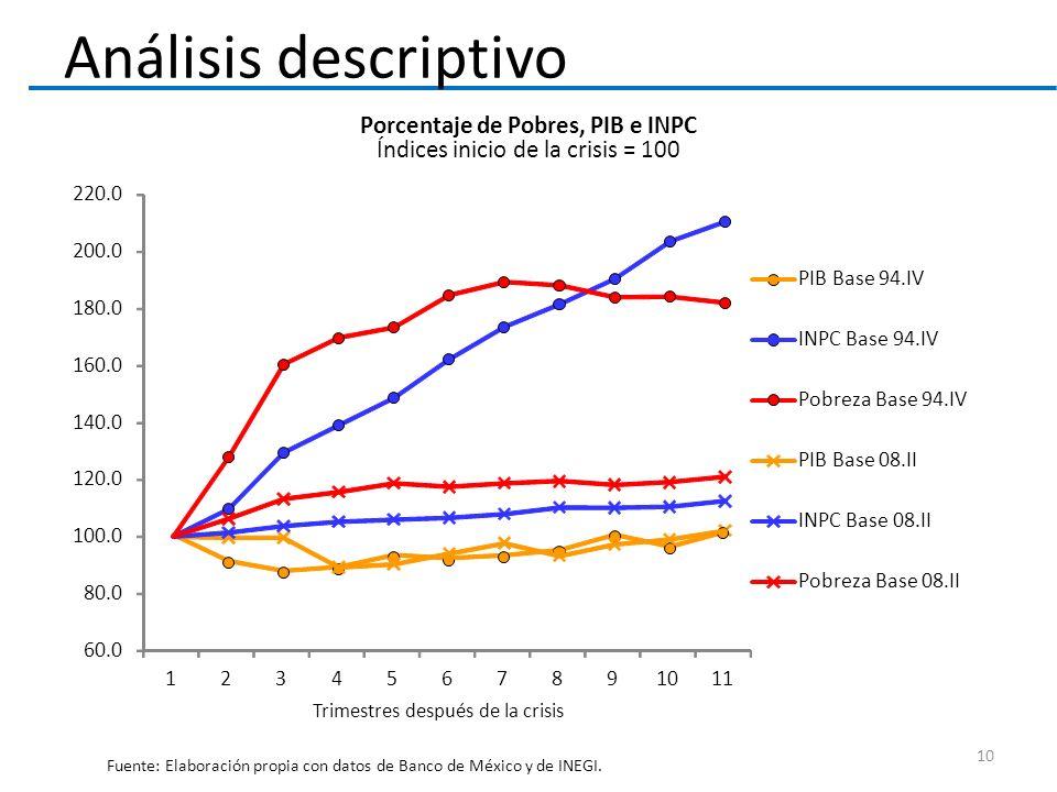 Porcentaje de Pobres, PIB e INPC