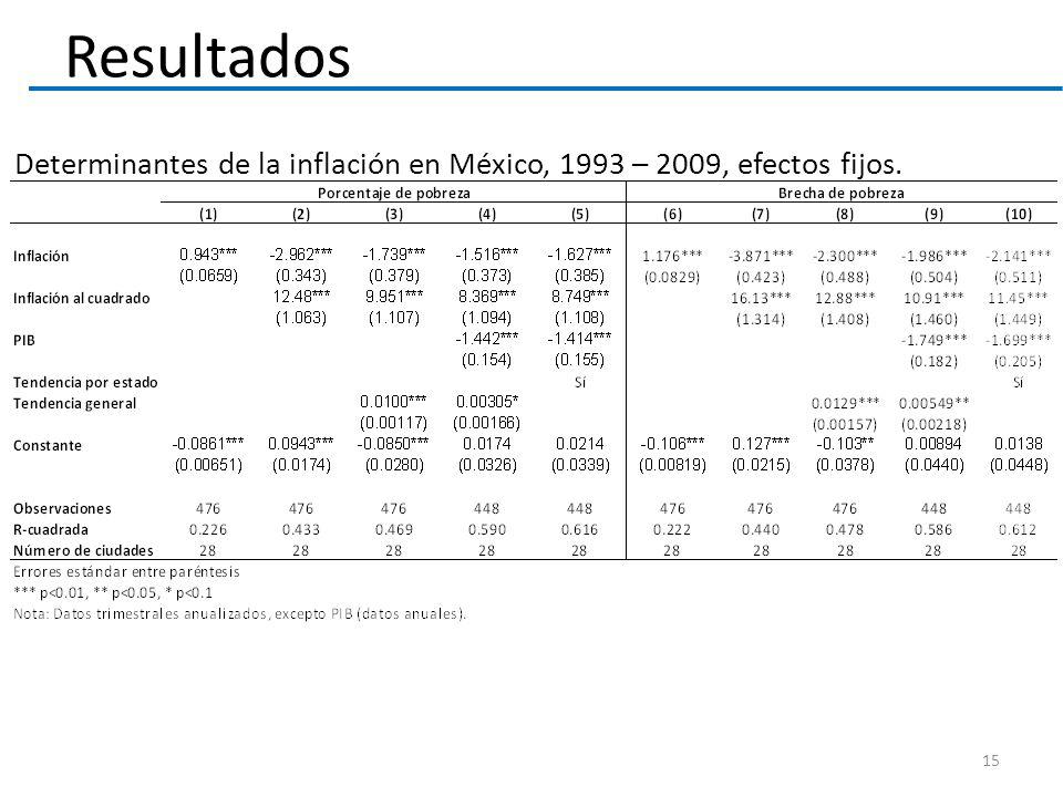 Resultados Determinantes de la inflación en México, 1993 – 2009, efectos fijos.
