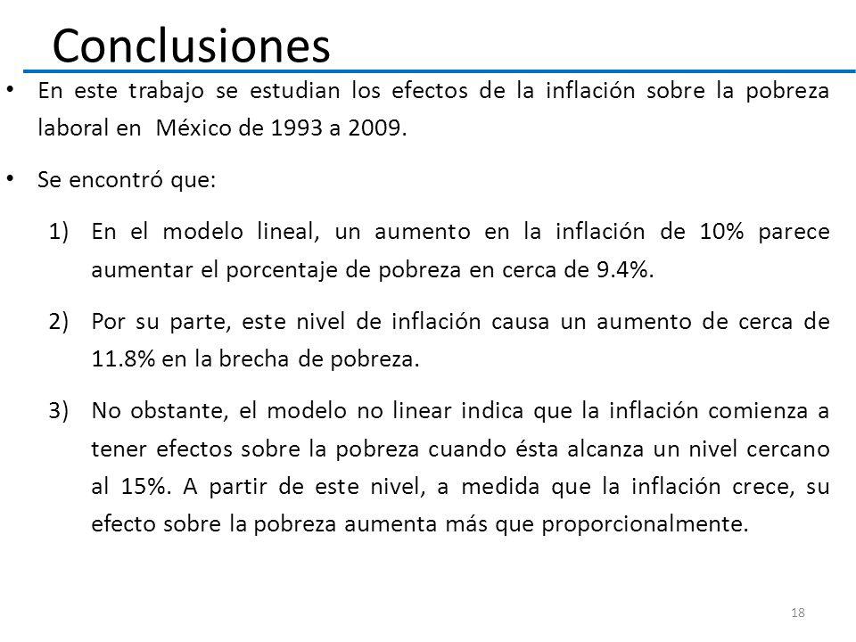 Conclusiones En este trabajo se estudian los efectos de la inflación sobre la pobreza laboral en México de 1993 a 2009.