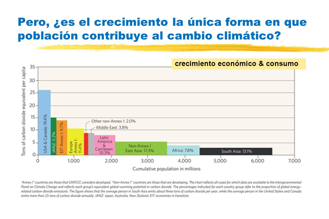 Pero, ¿es el crecimiento la única forma en que población contribuye al cambio climático