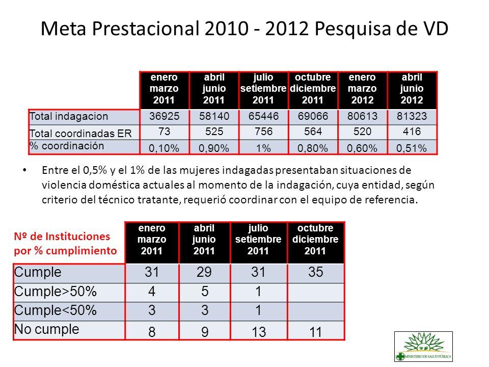 Meta Prestacional 2010 - 2012 Pesquisa de VD