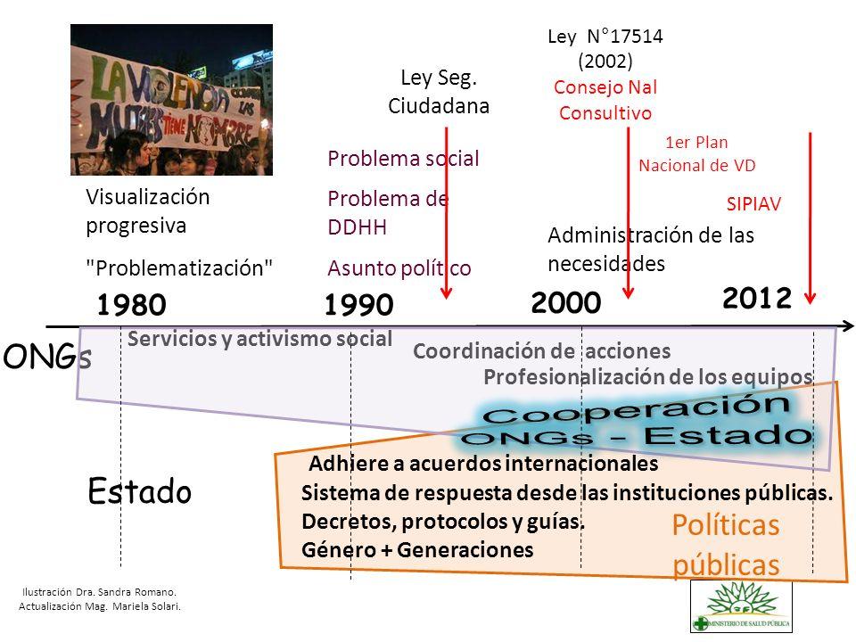 ONGs Estado Políticas públicas 1980 1990 2000 2012 Ley Seg. Ciudadana