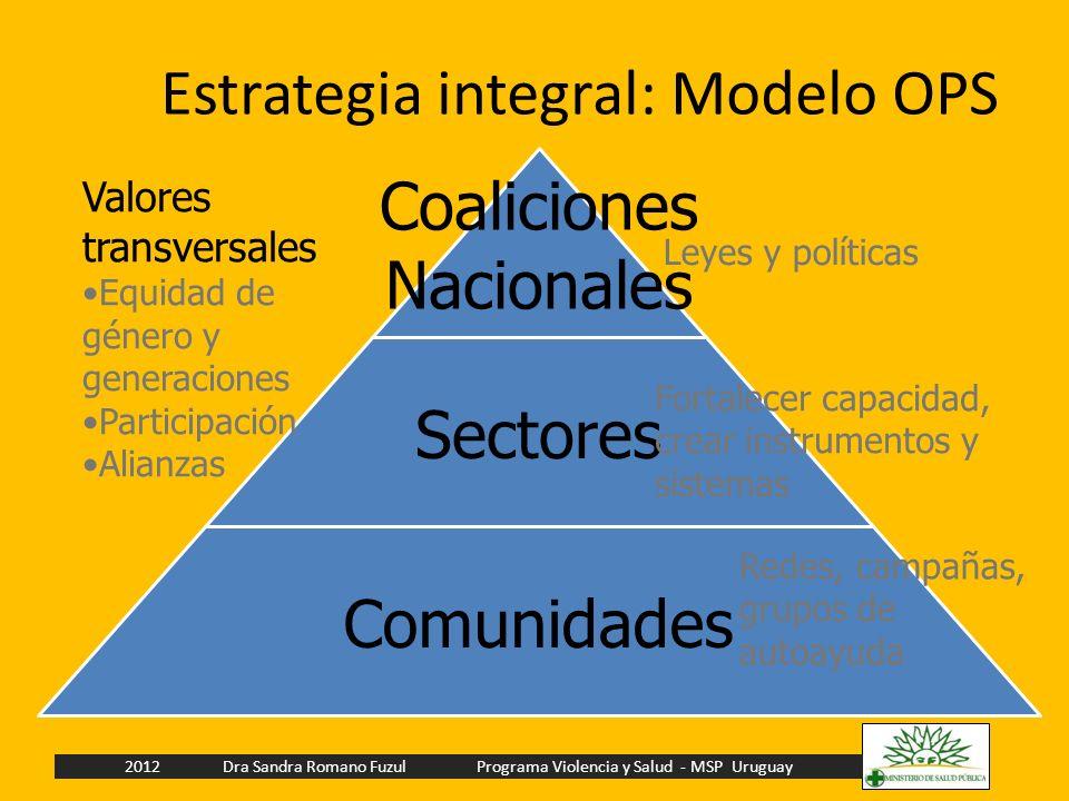 Estrategia integral: Modelo OPS