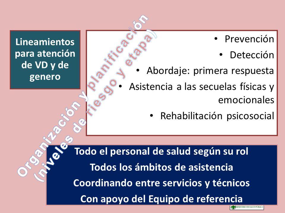 Organización y planificación (niveles de riesgo y etapa)