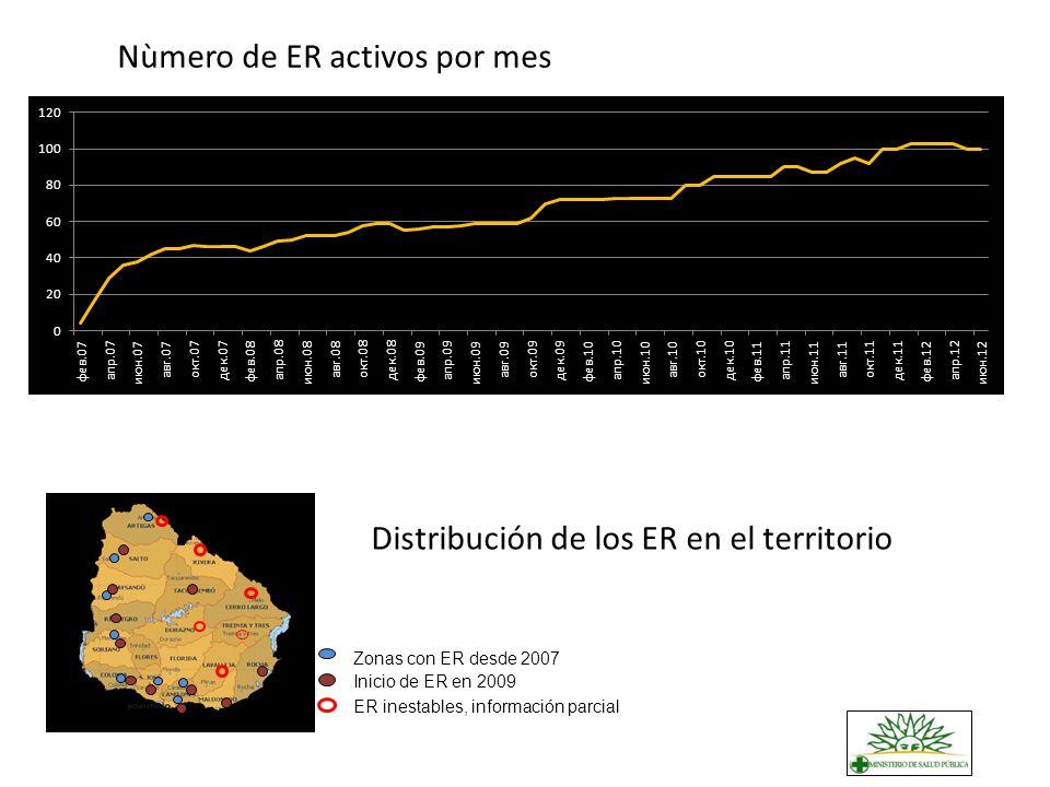 Distribución de los ER en el territorio