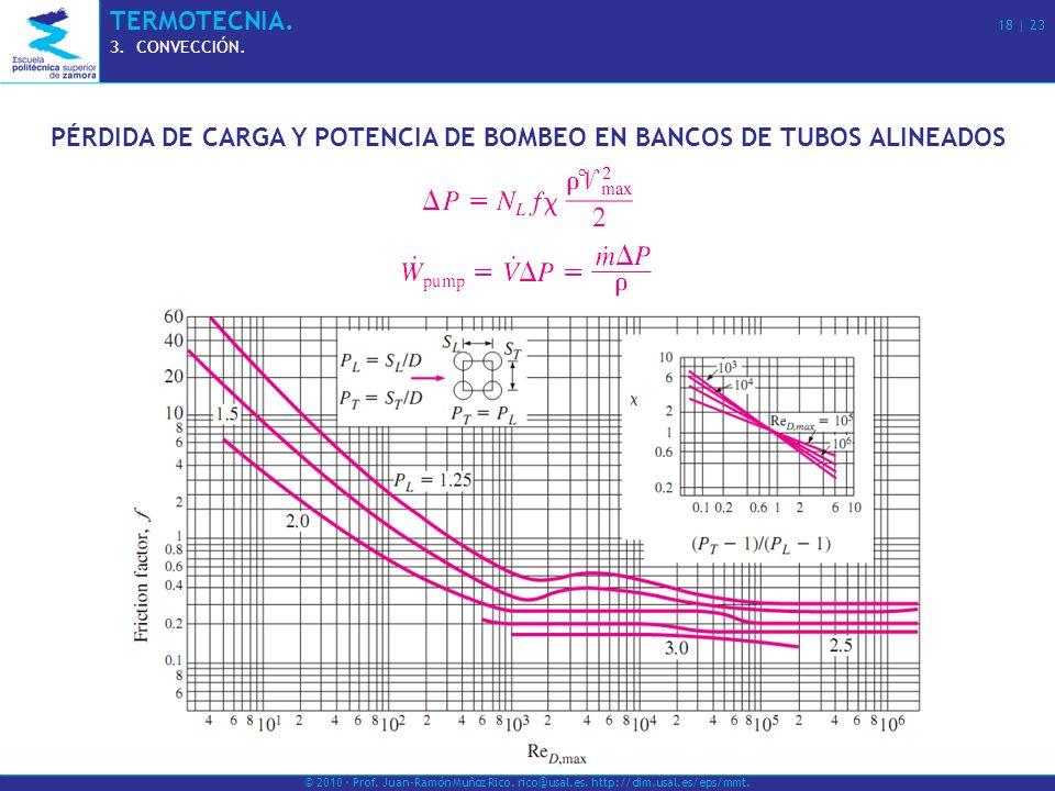 PÉRDIDA DE CARGA Y POTENCIA DE BOMBEO EN BANCOS DE TUBOS ALINEADOS