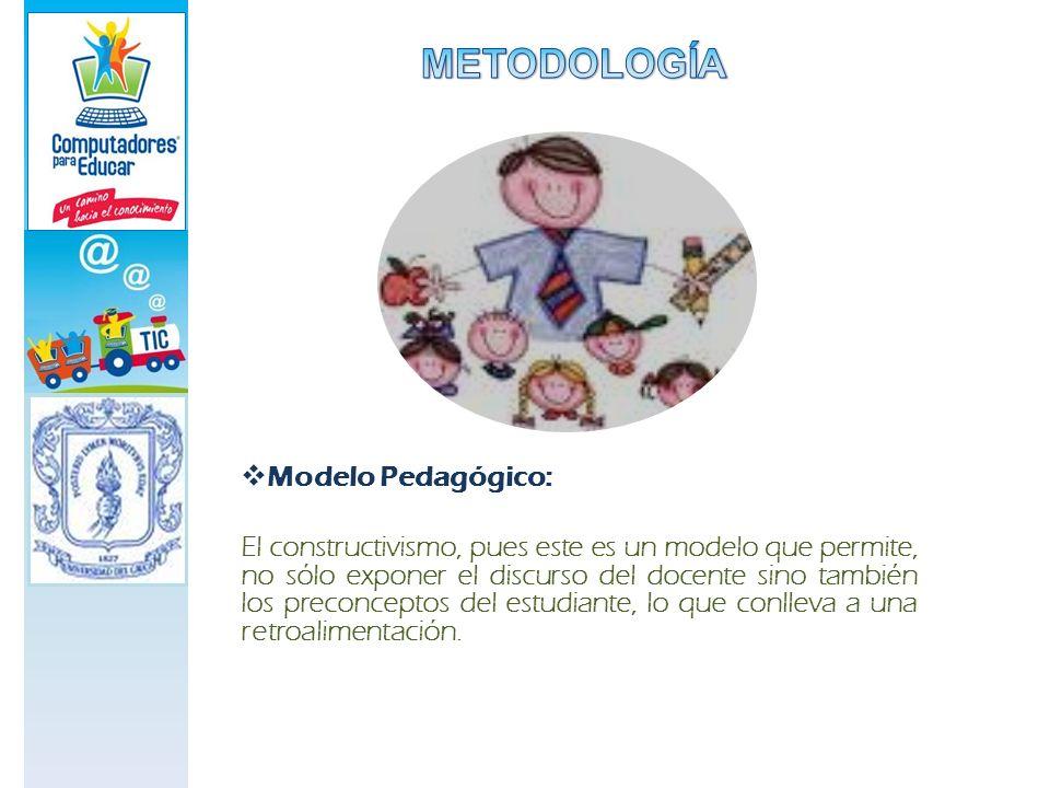 METODOLOGÍA Modelo Pedagógico: