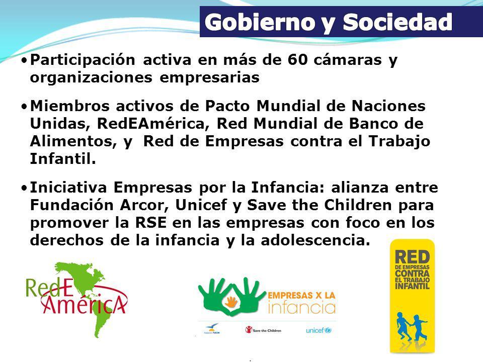 Gobierno y Sociedad Participación activa en más de 60 cámaras y organizaciones empresarias.